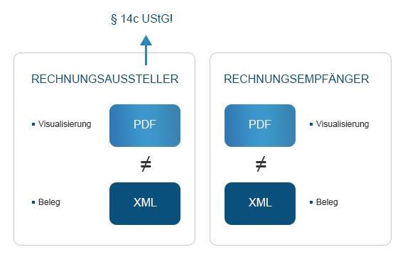 Darstellung einer möglichen fehlerhaften Visualisierung bei Hybrid-Formaten