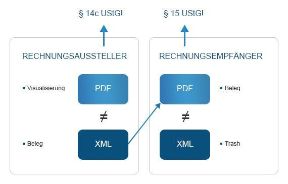 Grafische Darstellung der zweiten Möglichkeit unterschiedlicher Belegzuweiseungen bei Hybridformaten
