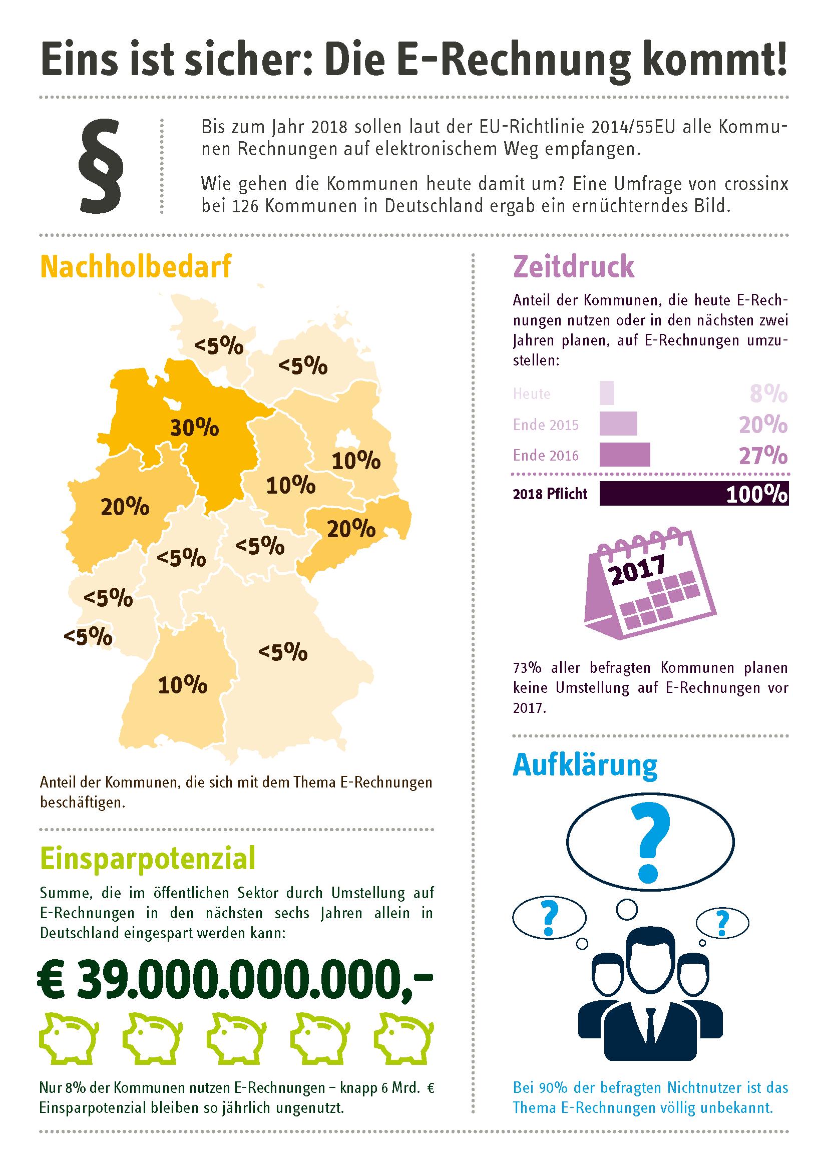 Infografik zur Verbreitung des E-Invoicings auf kommunaler Ebene in Deutschland 2015