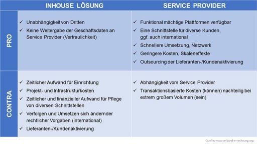 Schaubild 1: Inhouse- und Providerlösung im Vergleich