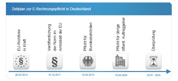 Zeitplan E-Rechnungsgesetz in Deutschland