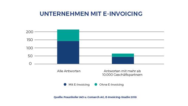 Unternehmen mit E-Invoicing im Einsatz