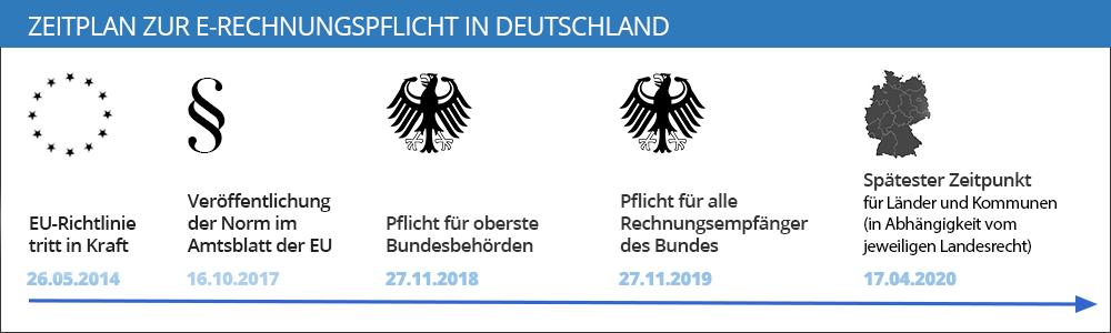 Zeitplan zur E-rechnung an die Verwaltung in Deutschland