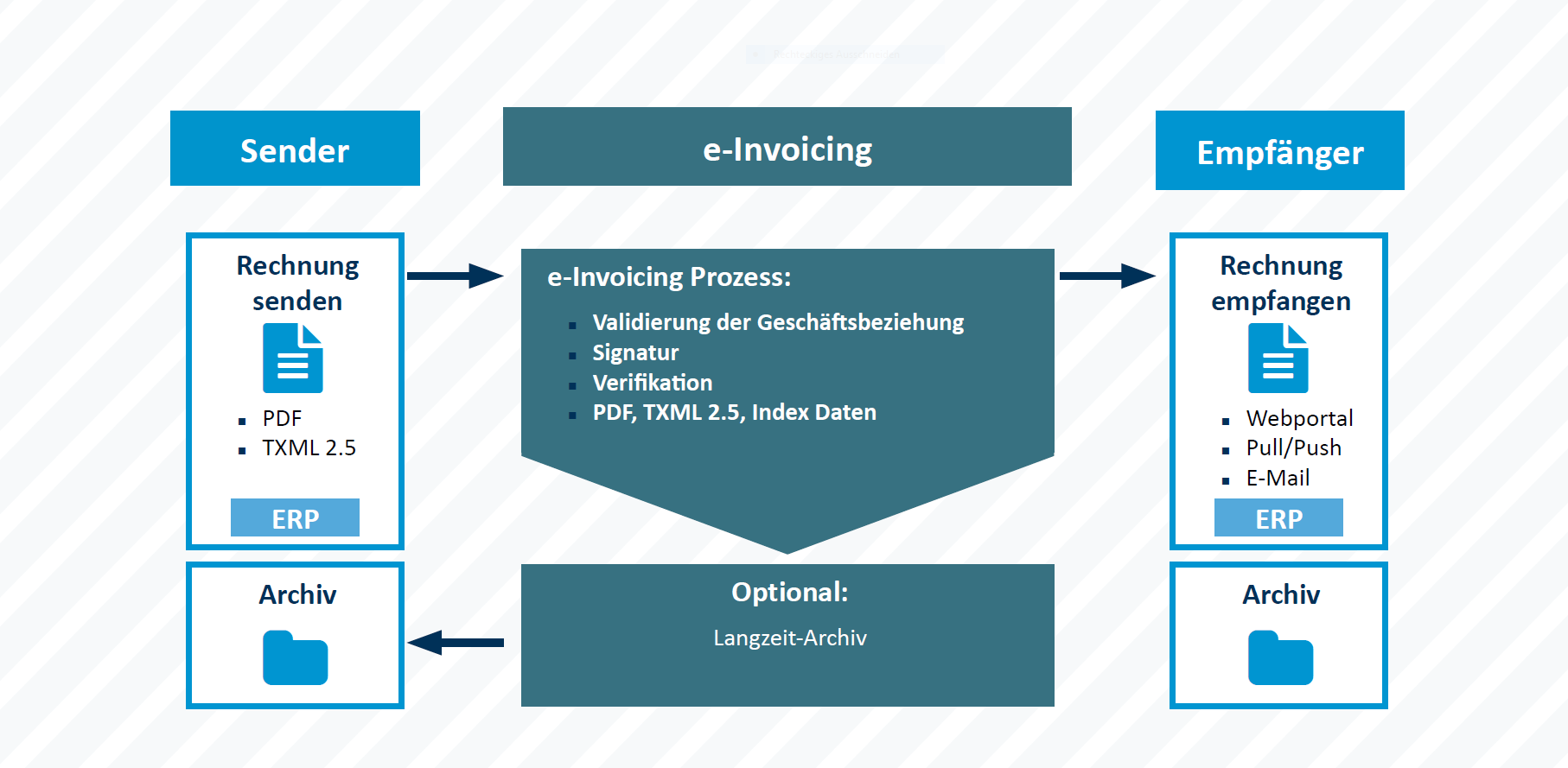 Tec Alliance eInvoicing