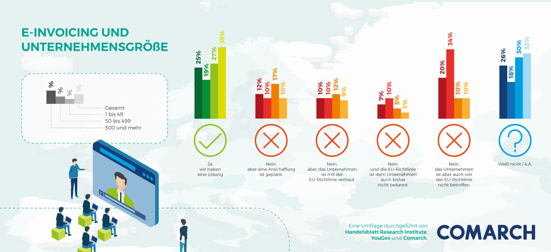 Überblick: E-Invoicing und Unternehmensgröße