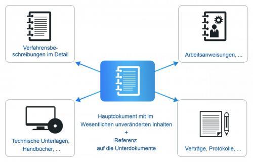 GoBD-Verfahrensdokumentation