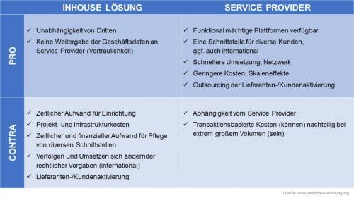 eInvoicing Inhouse-Provider-Vergleich
